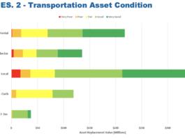 barrie transportation gap